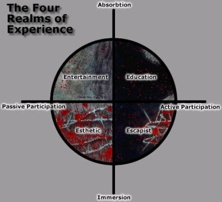 4-realms-of-experience.jpg